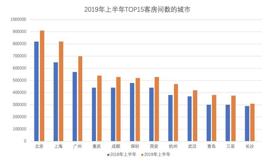 2019年下半年酒店三大投资趋势